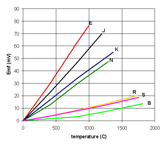 Voltage vs Temperature Popular TC Types